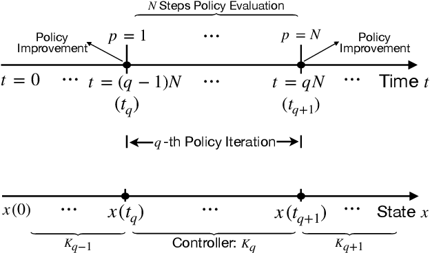 Figure 2 for Distributed Q-Learning with State Tracking for Multi-agent Networked Control