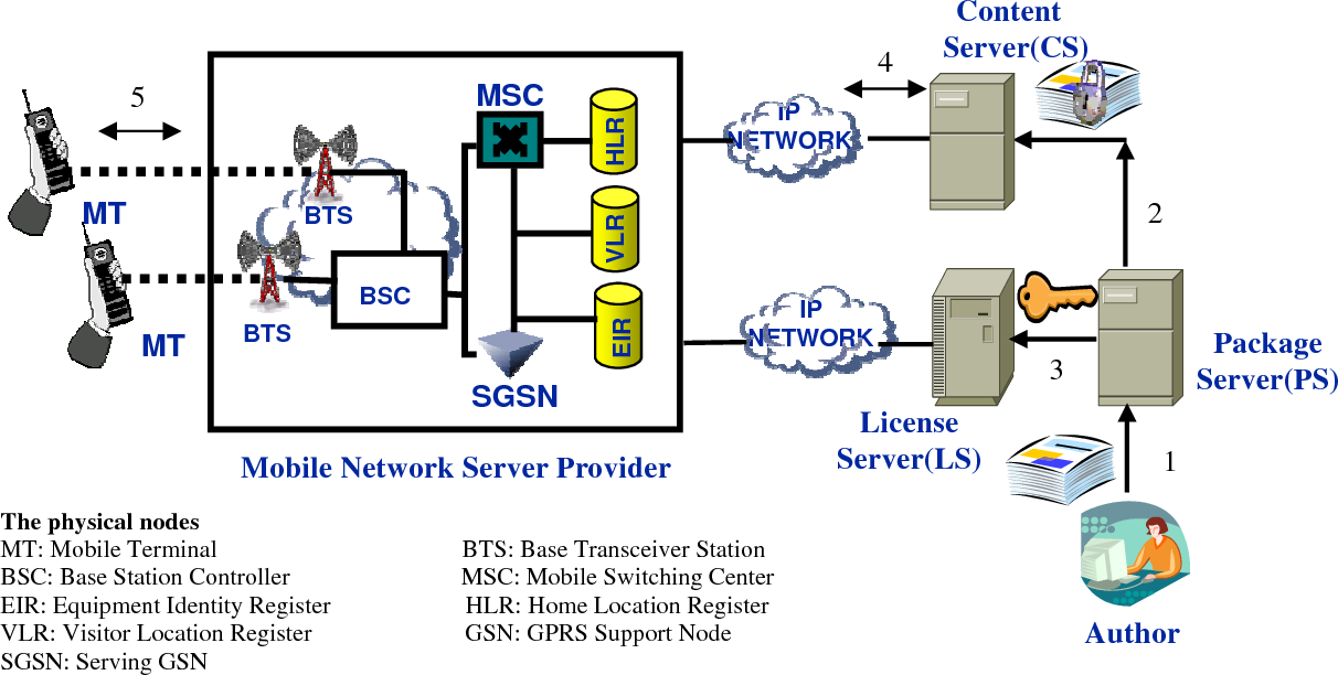 Figure 2 from A secure and traceable E-DRM system based on
