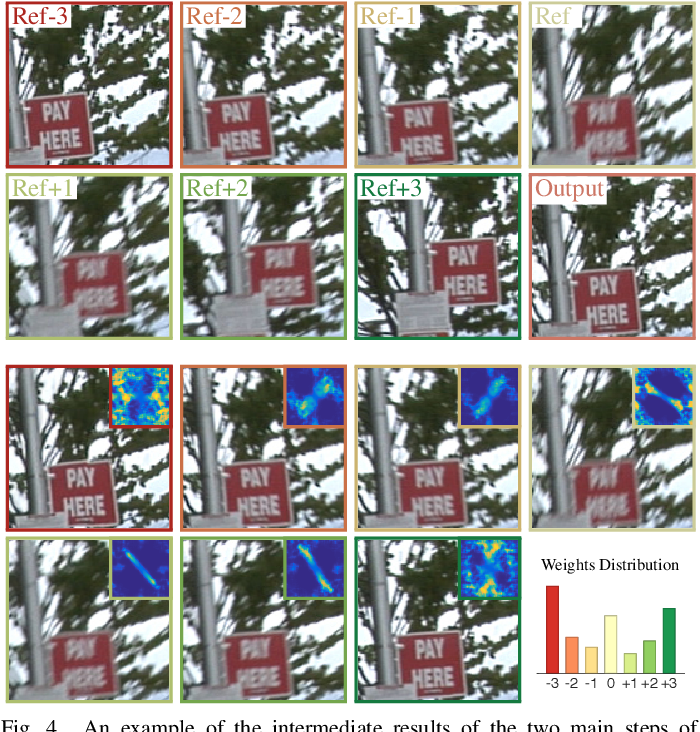 Figure 4 for Hand-held Video Deblurring via Efficient Fourier Aggregation