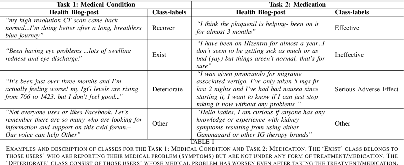 Figure 2 for Assessing the Severity of Health States based on Social Media Posts