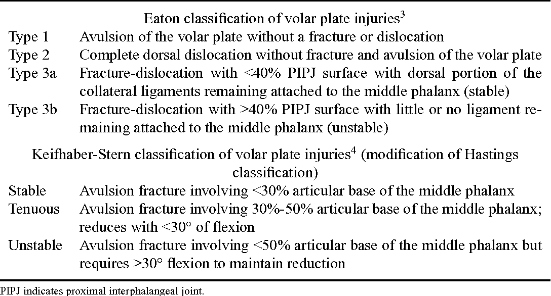 Table 1 from Volar Plate Avulsion Injury - Semantic Scholar