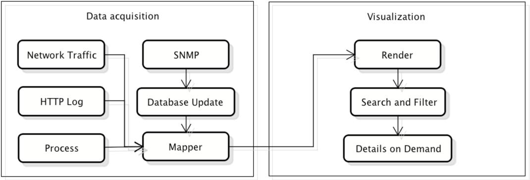 Using Visual Analytics to Discover Bot Traffic - Semantic