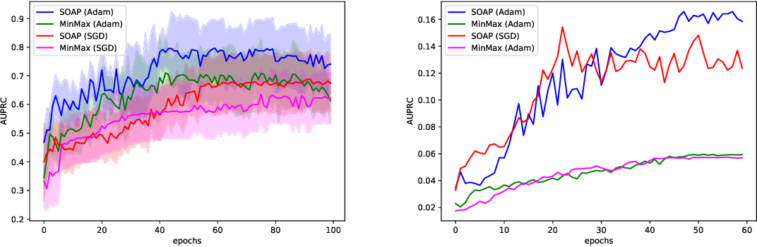 Figure 2 for Stochastic Optimization of Area Under Precision-Recall Curve for Deep Learning with Provable Convergence