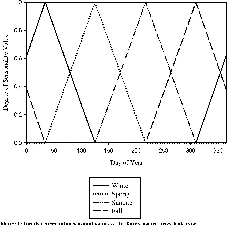 pdf panofsky statistial methods in the atmospheric science