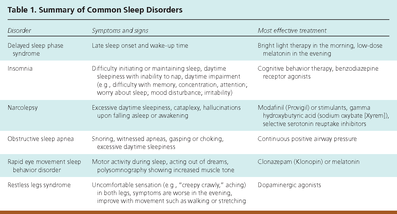 What Is Rem Sleep Behavior Disorder
