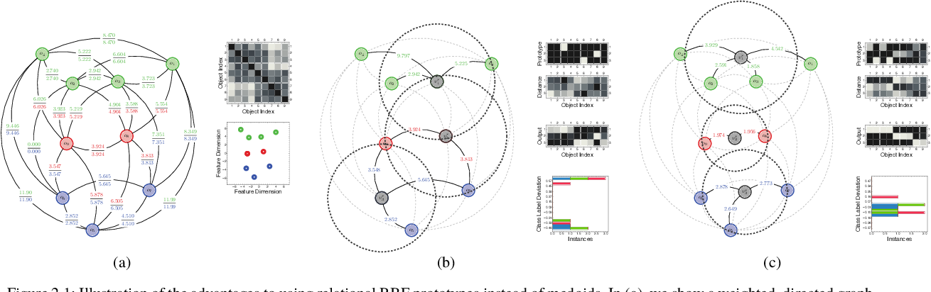 Figure 1 for An Exact Reformulation of Feature-Vector-based Radial-Basis-Function Networks for Graph-based Observations