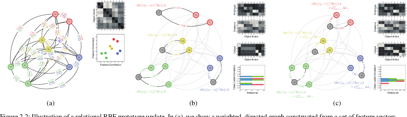 Figure 2 for An Exact Reformulation of Feature-Vector-based Radial-Basis-Function Networks for Graph-based Observations