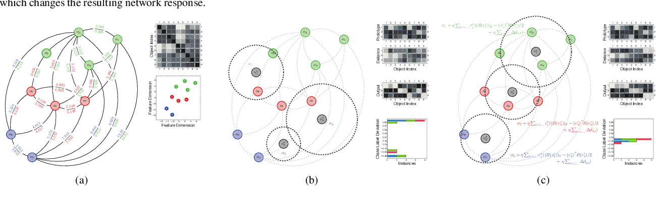Figure 3 for An Exact Reformulation of Feature-Vector-based Radial-Basis-Function Networks for Graph-based Observations