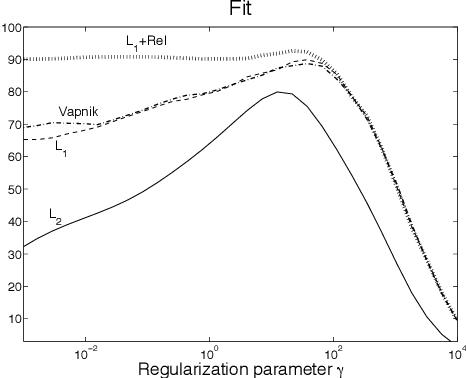 Figure 4 for Generalized system identification with stable spline kernels
