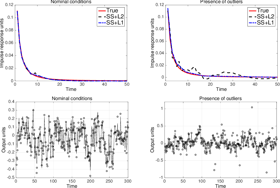 Figure 1 for Generalized system identification with stable spline kernels