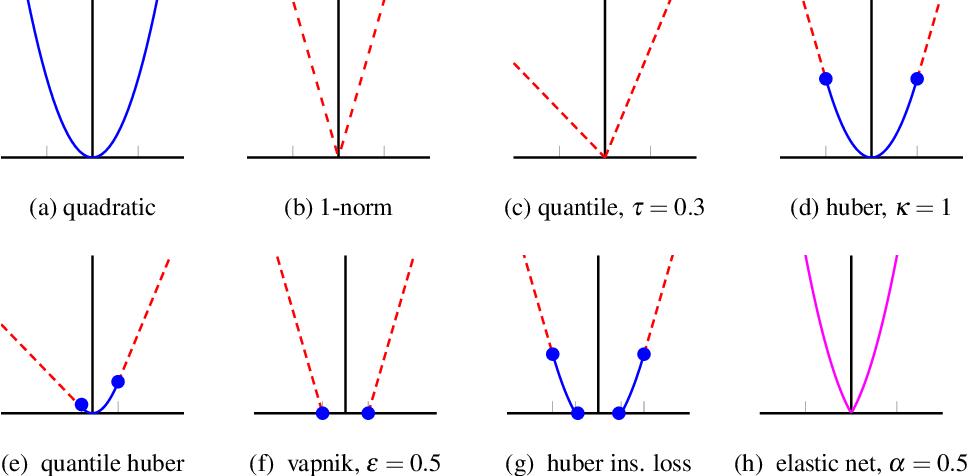 Figure 2 for Generalized system identification with stable spline kernels