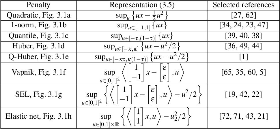 Figure 3 for Generalized system identification with stable spline kernels
