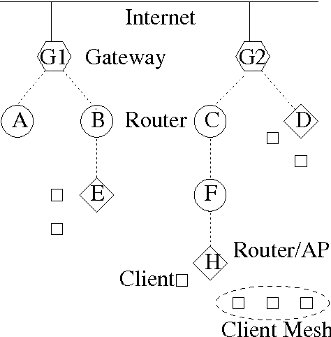 Figure 1 3 From Security In Wireless Mesh Networks