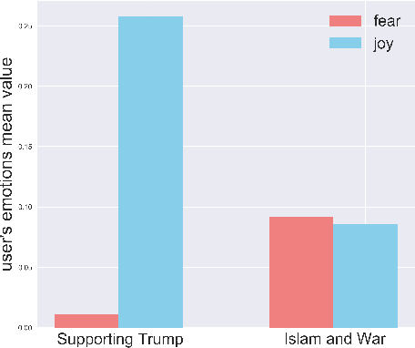 Figure 4 for TexTrolls: Identifying Russian Trolls on Twitter from a Textual Perspective