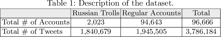 Figure 1 for TexTrolls: Identifying Russian Trolls on Twitter from a Textual Perspective