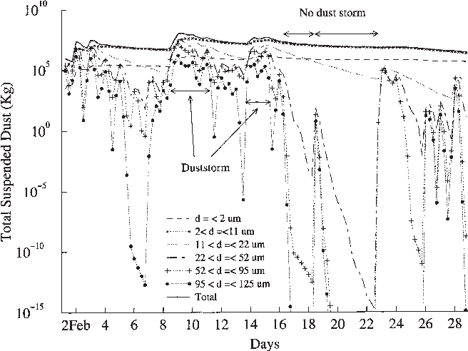 Figure 7 From Toward Quantitative Prediction Of Dust Storms An