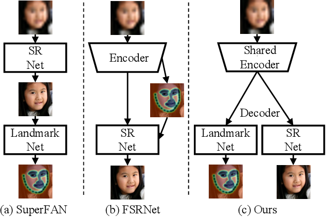 Figure 3 for Joint Super-Resolution and Alignment of Tiny Faces