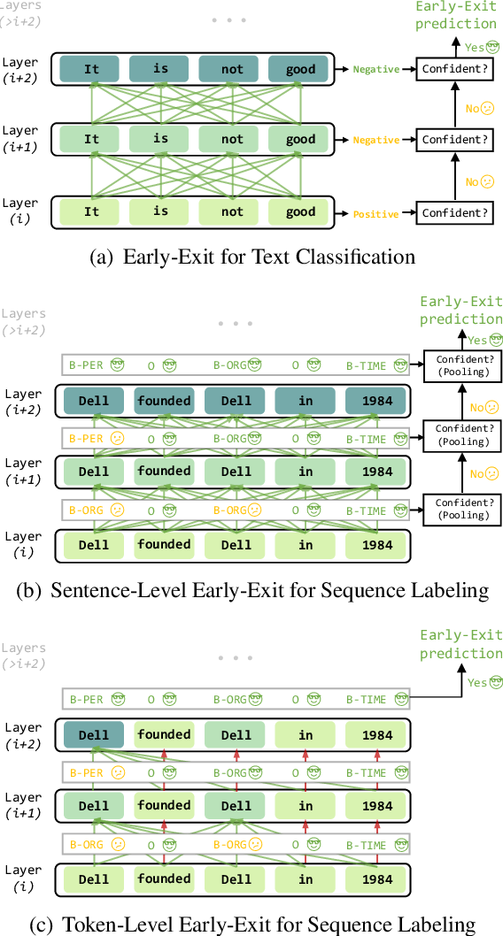 Figure 1 for Accelerating BERT Inference for Sequence Labeling via Early-Exit