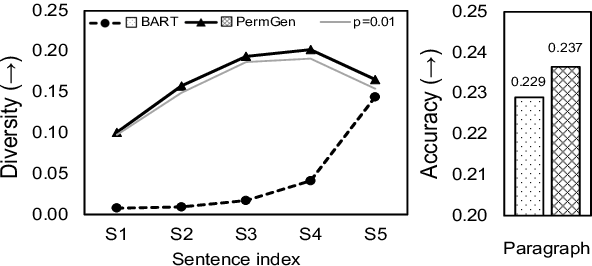 Figure 1 for Sentence-Permuted Paragraph Generation