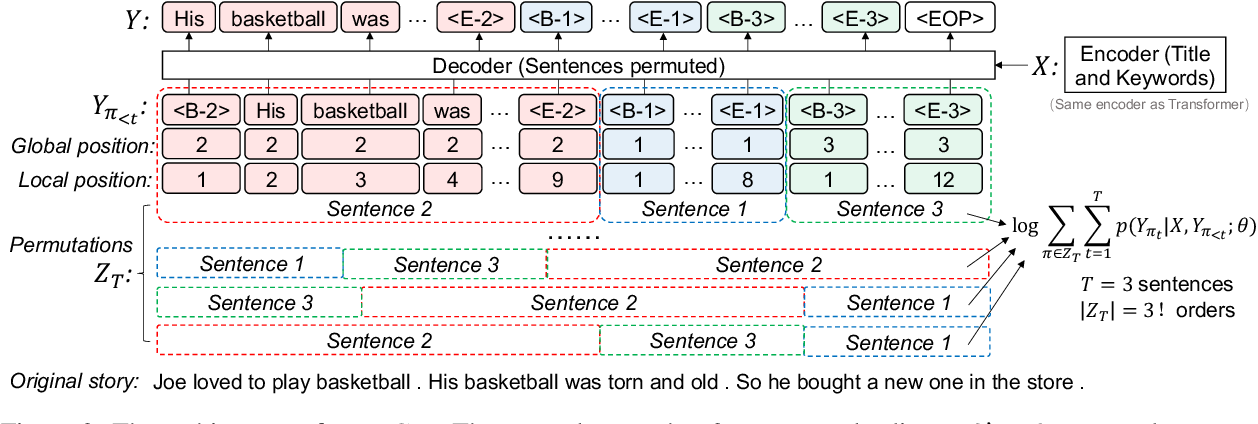 Figure 3 for Sentence-Permuted Paragraph Generation
