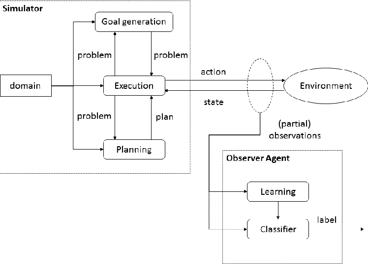Figure 2 for Simulating and classifying behavior in adversarial environments based on action-state traces: an application to money laundering