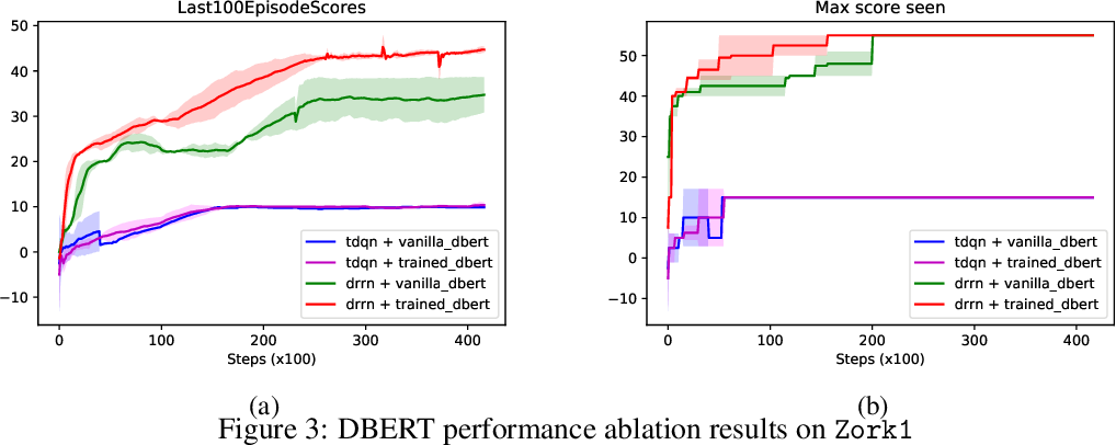 Figure 4 for Pre-trained Language Models as Prior Knowledge for Playing Text-based Games