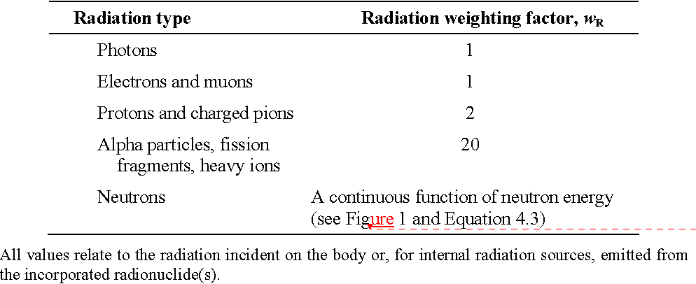 Table 2. Recommended radiation weighting factors.