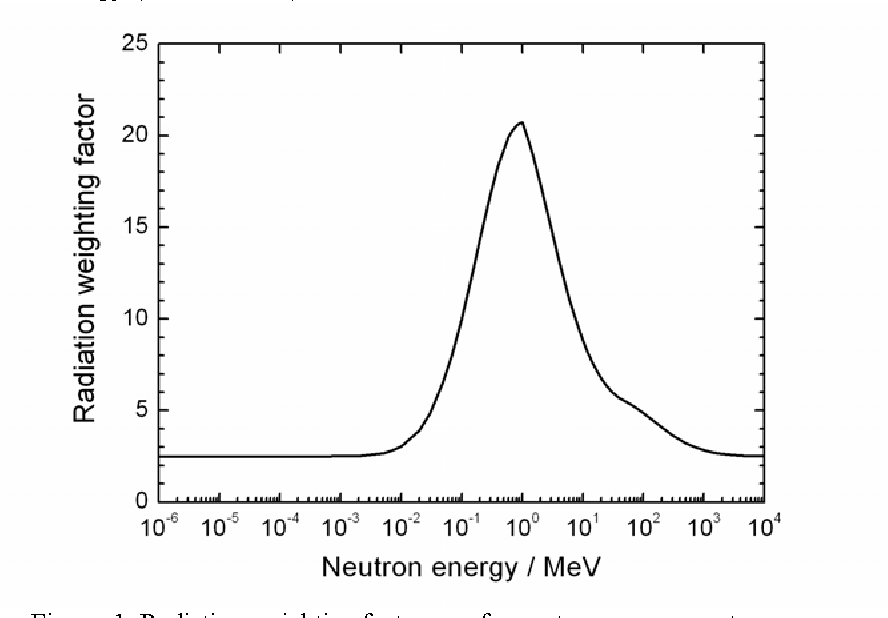 Figure. 1. Radiation weighting factor, wR, for neutrons versus neutron energy.