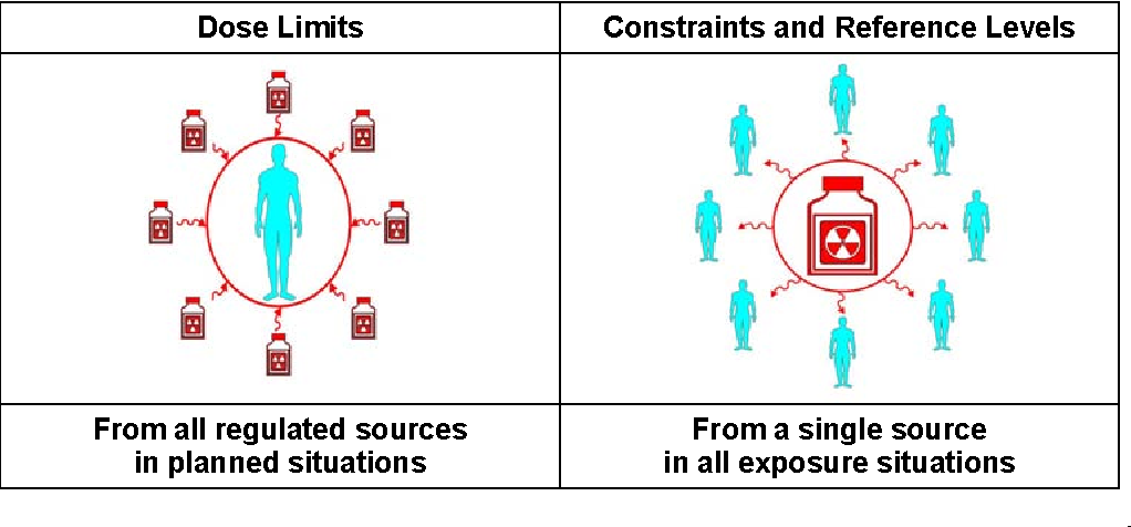Figure 2. Dose limits compared with dose constraints and reference levels to protect members of the public or workers.