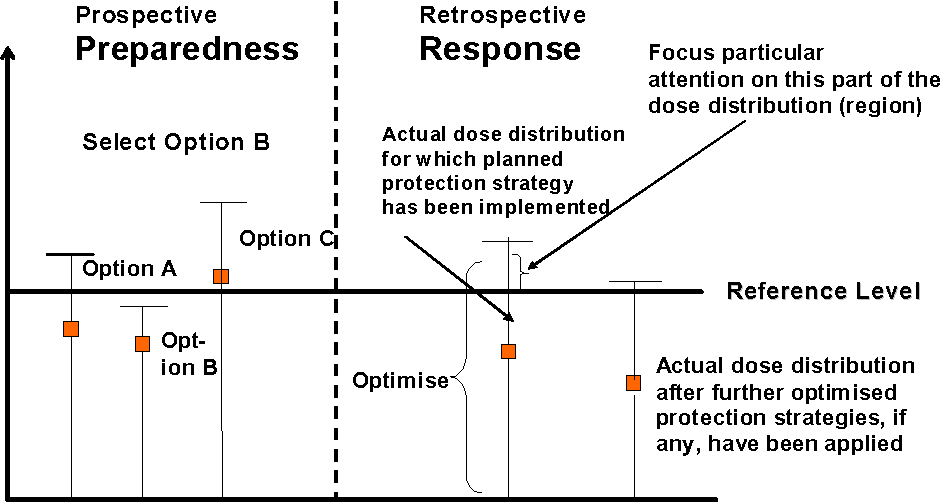 Figure 3. The application of reference levels in emergency preparedness and emergency