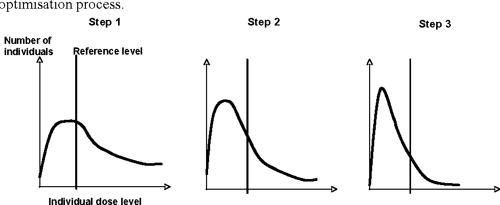 Figure 4. The use of a reference levels in existing situation and the evolution of the distribution of individual doses with time as a result of the optimisation process.