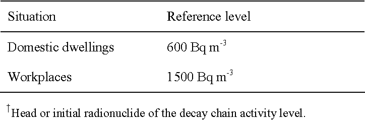 Table 7. Reference levels for radon-222†
