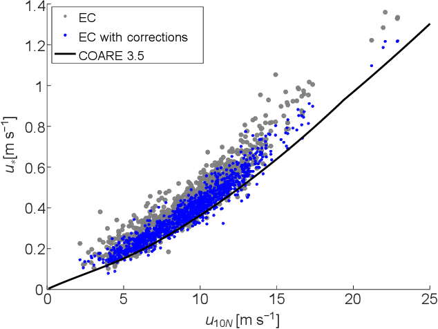 Figure 4 from Using eddy covariance to measure the