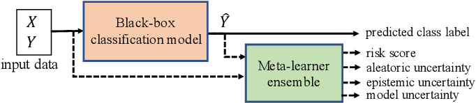 Figure 2 for Detecting and Mitigating Test-time Failure Risks via Model-agnostic Uncertainty Learning