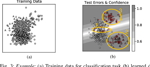 Figure 3 for Detecting and Mitigating Test-time Failure Risks via Model-agnostic Uncertainty Learning