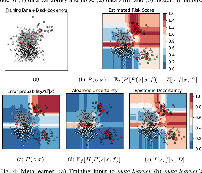 Figure 4 for Detecting and Mitigating Test-time Failure Risks via Model-agnostic Uncertainty Learning