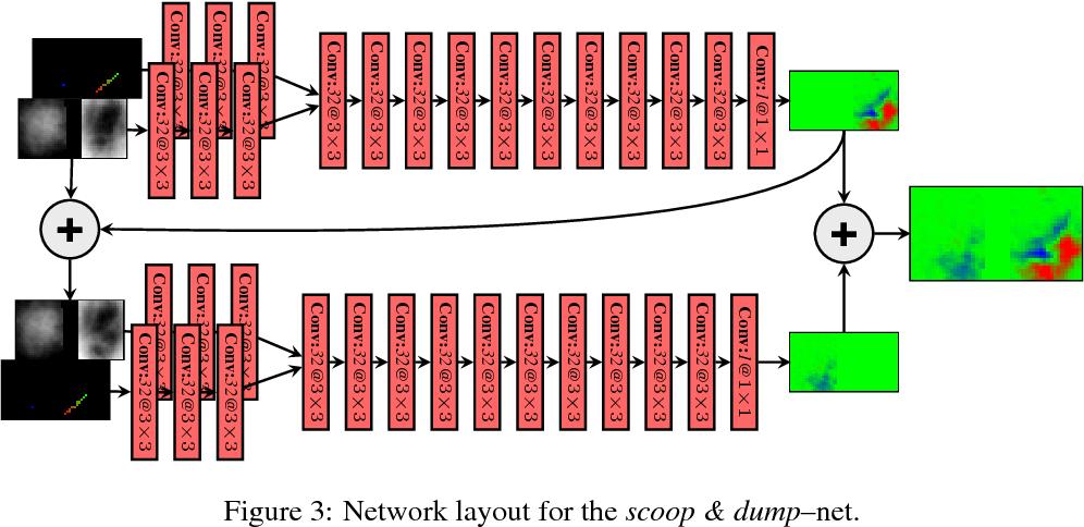 Figure 3 for Learning Robotic Manipulation of Granular Media