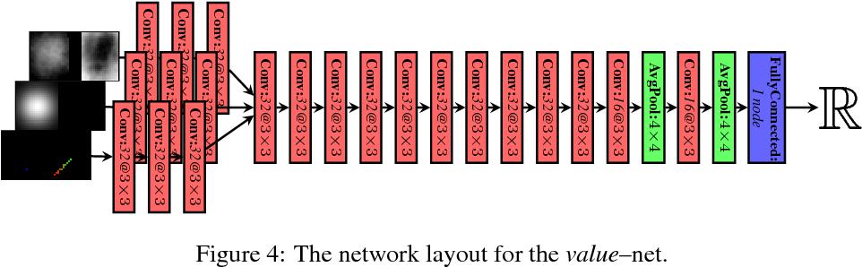 Figure 4 for Learning Robotic Manipulation of Granular Media