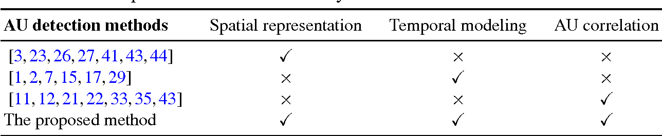 Figure 2 for Modeling Spatial and Temporal Cues for Multi-label Facial Action Unit Detection