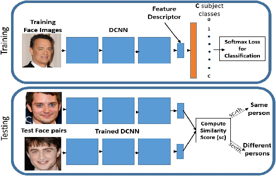 Figure 1 for Crystal Loss and Quality Pooling for Unconstrained Face Verification and Recognition