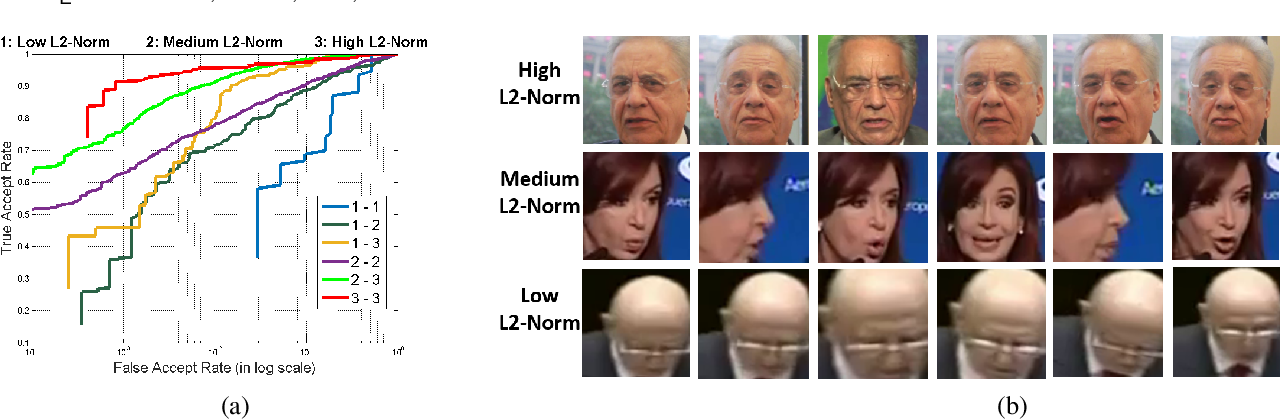 Figure 2 for Crystal Loss and Quality Pooling for Unconstrained Face Verification and Recognition