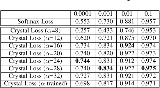 Figure 3 for Crystal Loss and Quality Pooling for Unconstrained Face Verification and Recognition