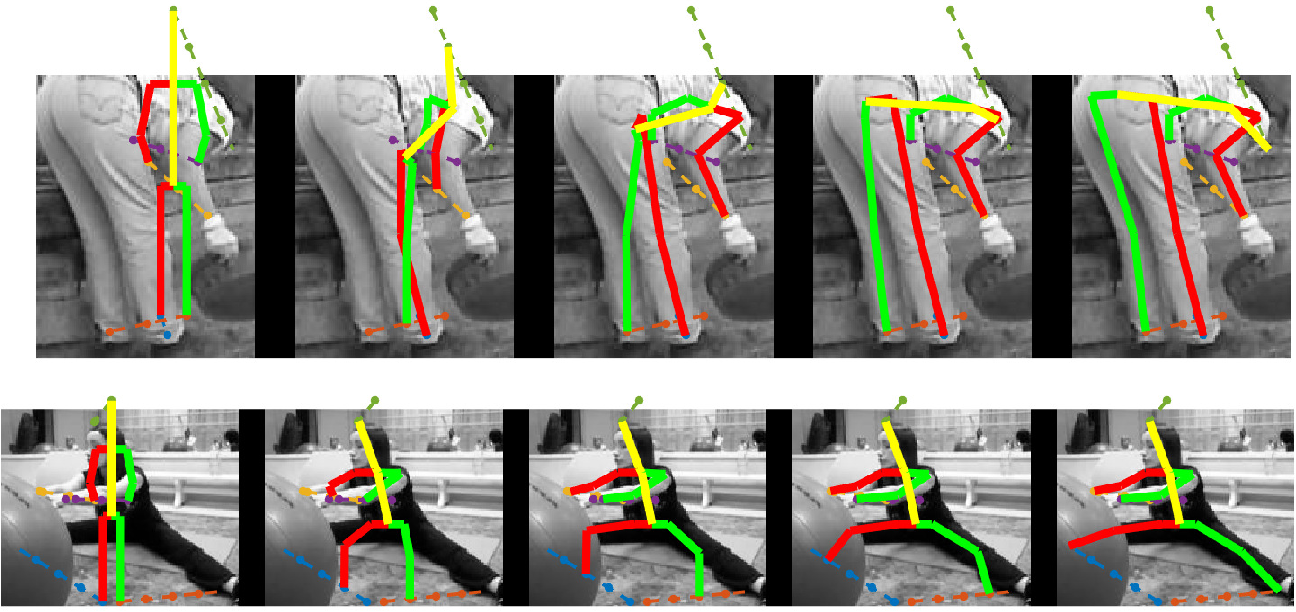 Figure 3 for Human Pose Estimation with Iterative Error Feedback