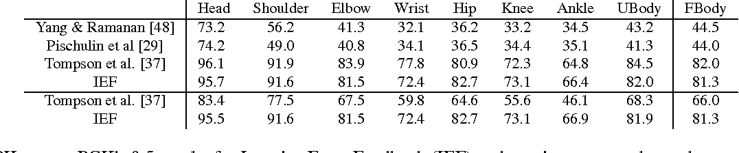 Figure 2 for Human Pose Estimation with Iterative Error Feedback