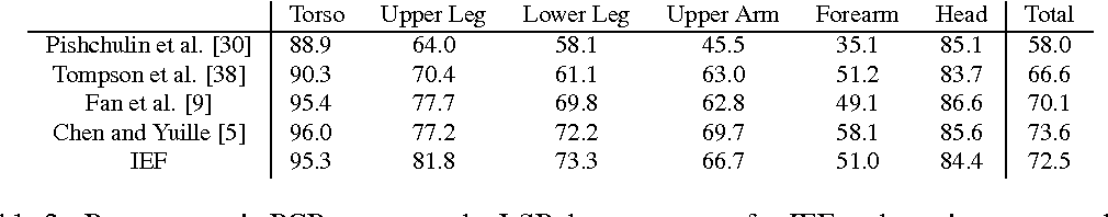 Figure 4 for Human Pose Estimation with Iterative Error Feedback