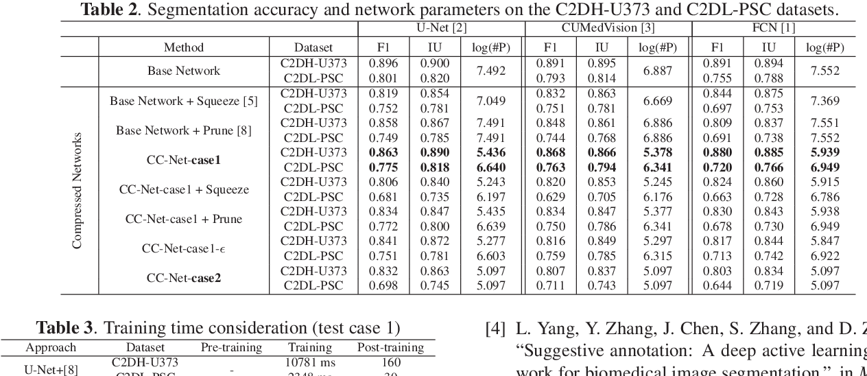 Figure 4 for CC-Net: Image Complexity Guided Network Compression for Biomedical Image Segmentation