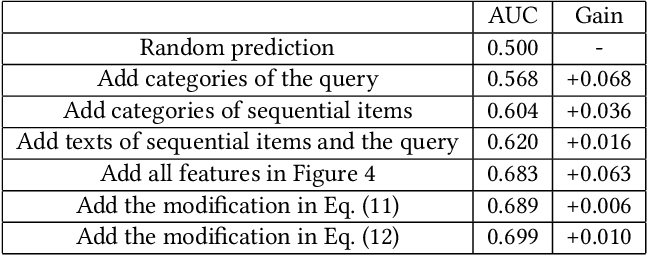 Figure 4 for Query-based Interactive Recommendation by Meta-Path and Adapted Attention-GRU