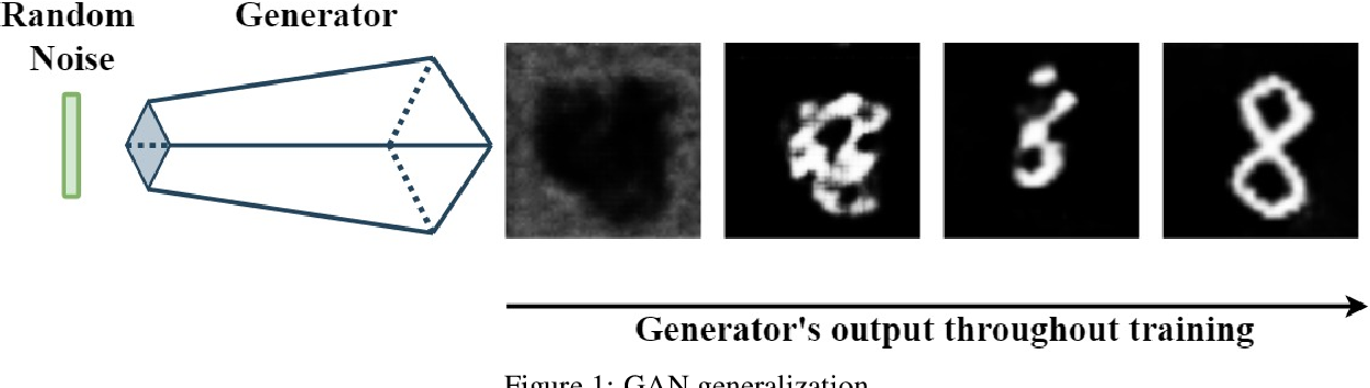 Figure 1 for Vanishing Twin GAN: How training a weak Generative Adversarial Network can improve semi-supervised image classification