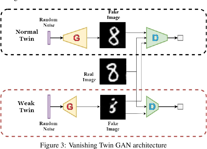 Figure 4 for Vanishing Twin GAN: How training a weak Generative Adversarial Network can improve semi-supervised image classification