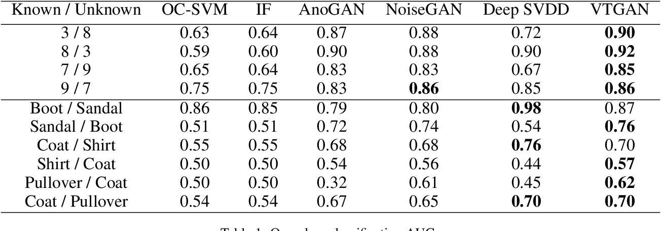 Figure 2 for Vanishing Twin GAN: How training a weak Generative Adversarial Network can improve semi-supervised image classification